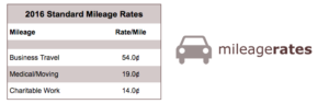 Chart of 2016 standard mileage rates